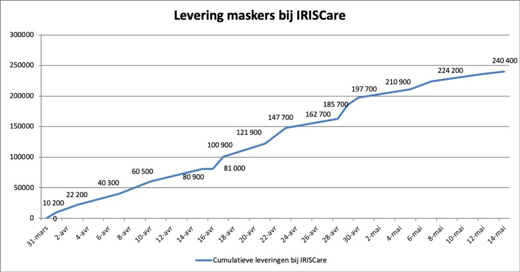 Levering maskers bij IRISCare